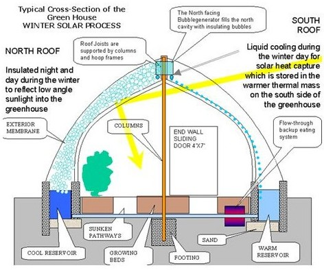 Greenhouse Cross Section with Soap Bubble Insulation