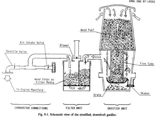Wood Gasification Generator